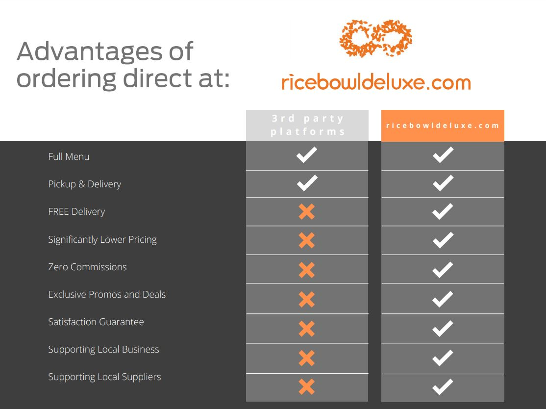 Advantages of Ordering Direct